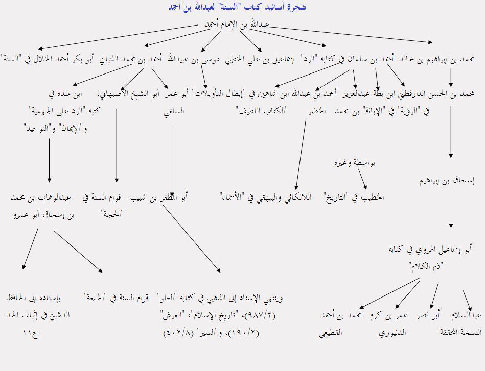 sanad-as-sunnah